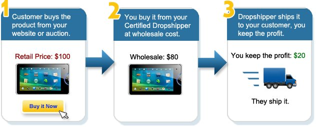 How To Make Money With Amazon Niche Websites Pagan Dropship