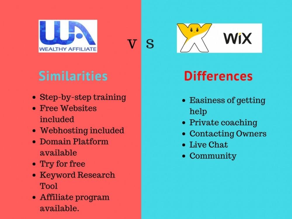 WA vs WiX Comparison Chart