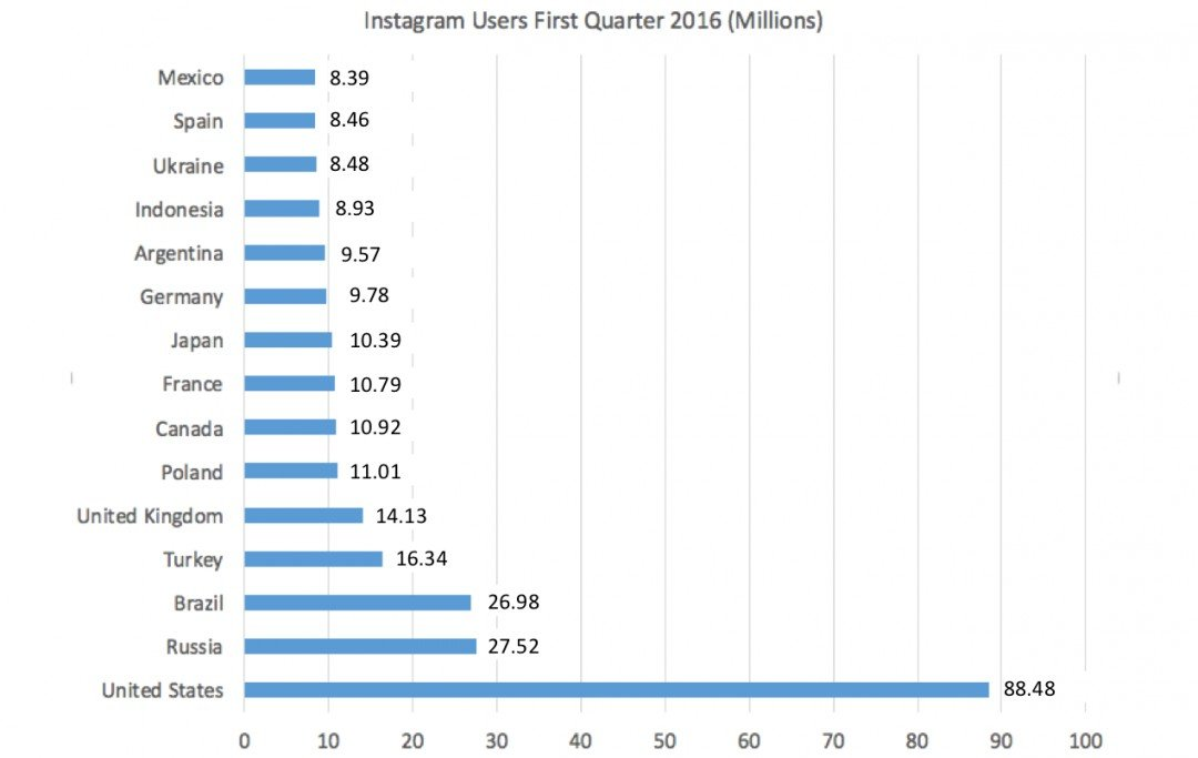Instagram Users By Country