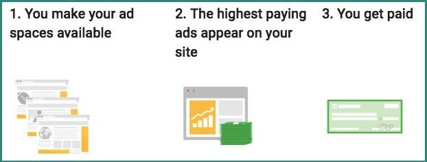 How to Earn Money Blogging in WordPress | Adsense