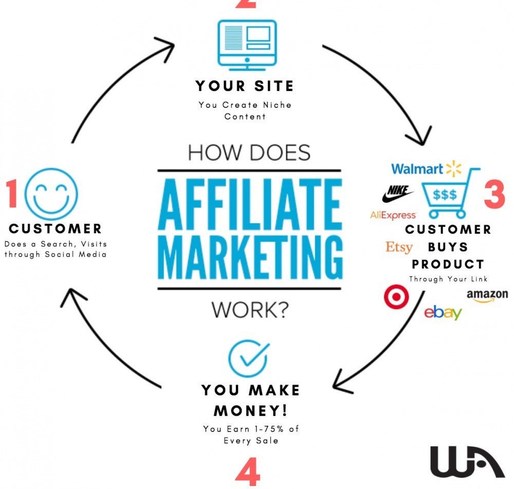 flow chart of how affiliate marketing works