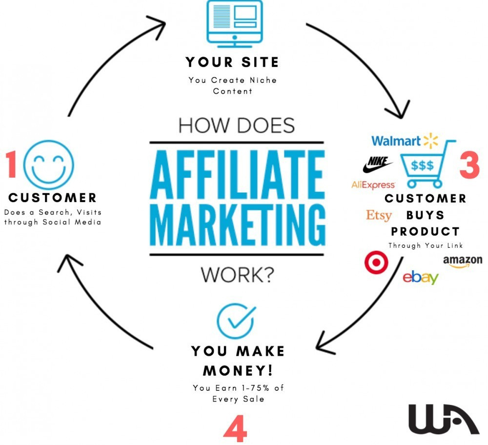 how does affiliate marketing work flowchart