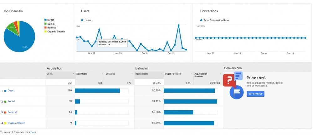Acquisition Report - Google Analytics