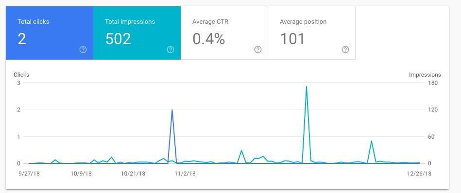 Performance Report -Google Search Console