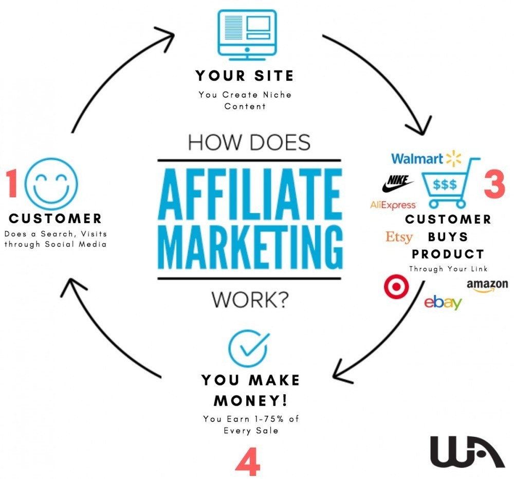 How Does Affiliate Marketing Work?