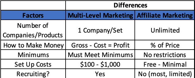 Lists the differences between mlm and affiliate marketing