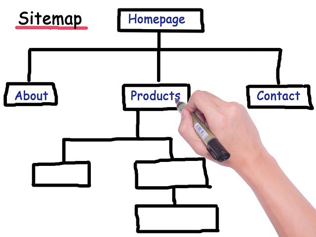 What is a Sitemap - how to submit a sitemap to google