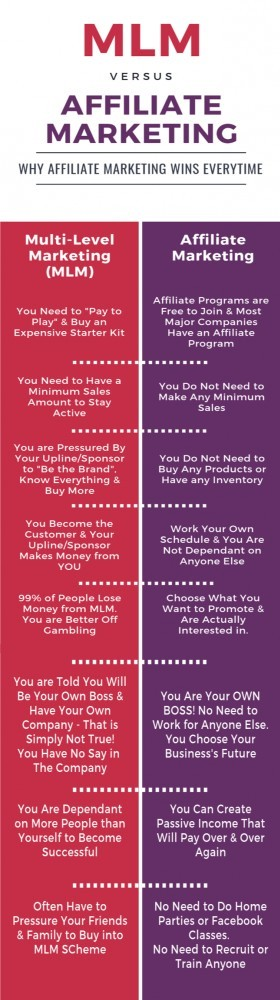 MLM vs Affiliate Marketing - Why Affiliate Marketing is the Winner
