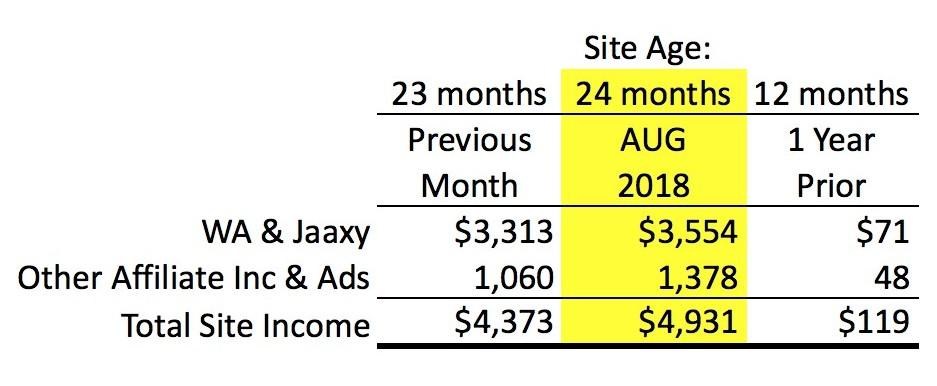 Tabel Pendapatan per Bulan - Satu Tempat untuk Menjalankan Bisnis Online dari Rumah