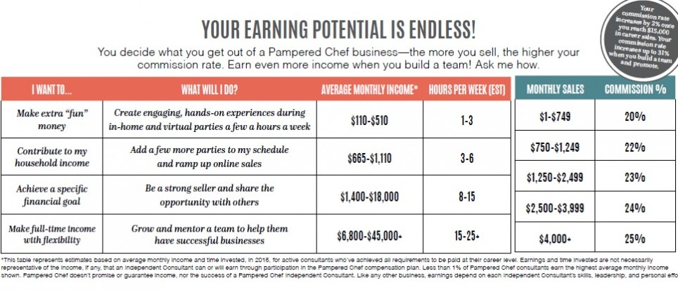 Earning Potential Pampered Chef