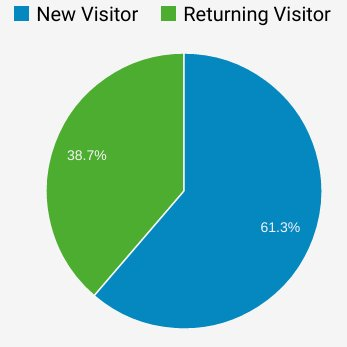 How To Improve Your Returning Customer Count