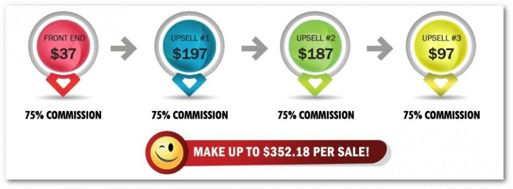 Auto Chat Profits sales funnel