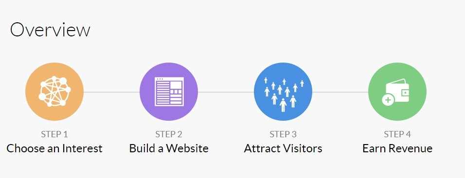 Building a Website in 4 steps