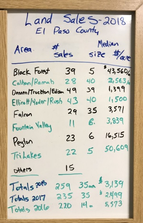 handwritten 2018 El Paso County Land Sales Summary chart