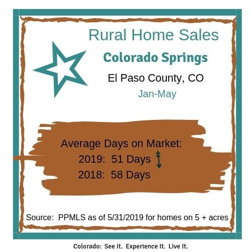 Rural Colorado Springs area homes average days on market