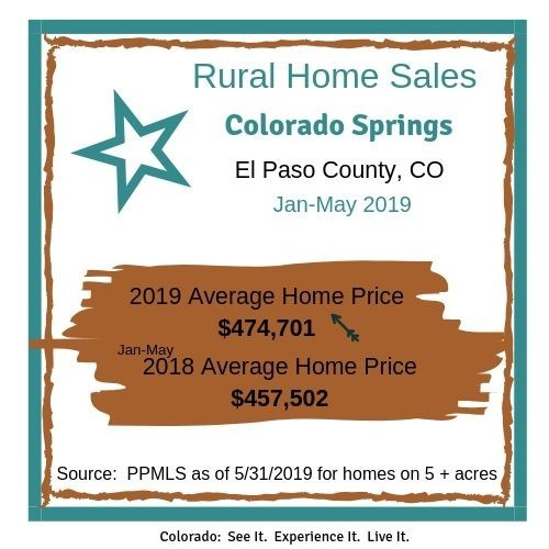 Rural Colorado Springs Home Sales May 2019