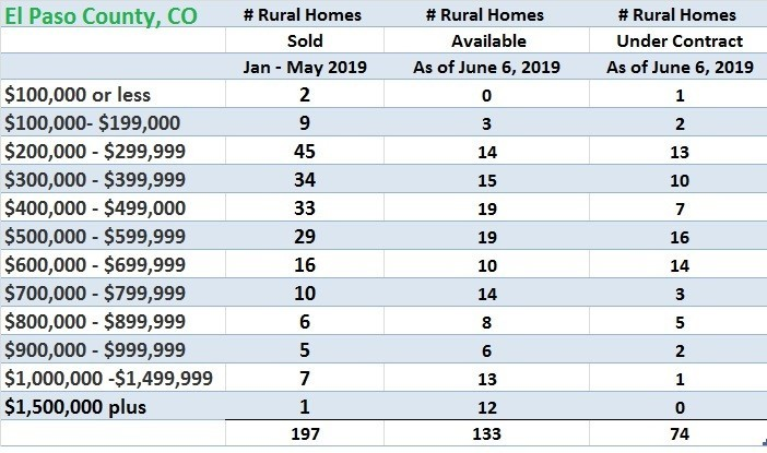 Rural El Paso County CO Homes Sales by Price Range as of May 31, 2019