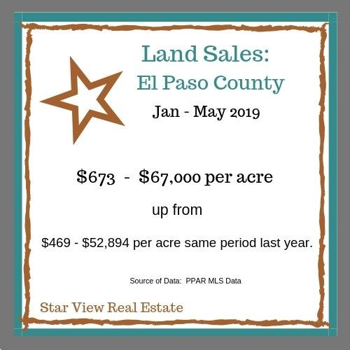 Price Per Acre for Land in El Paso County, CO as of May 2019