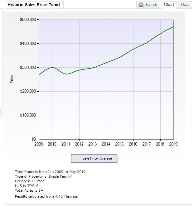 El Paso Country CO rural home average sales price trend