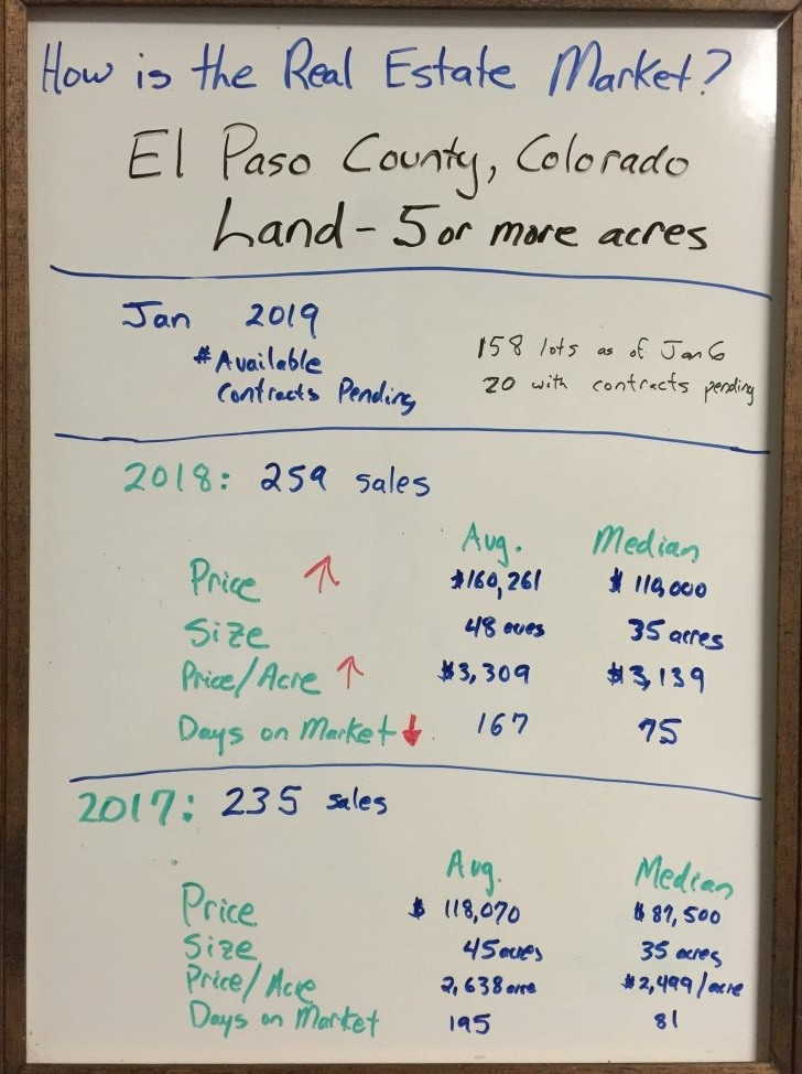 El Paso County Land Sales 2018