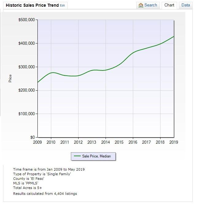 Colorado Springs Area Rural Homes Median Sales prices as of May 2019