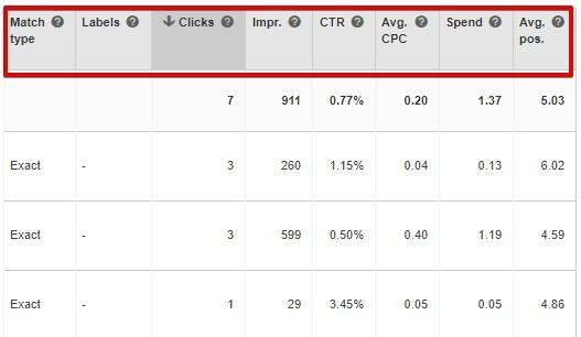 Bing Ads Metrics