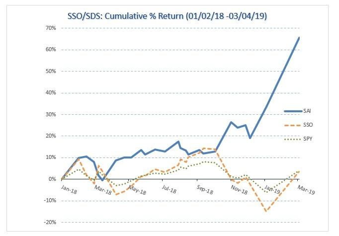 SSO/SDS Historical Chart