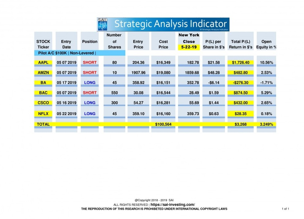 Pilot Stock valuations for may 22nd 2019
