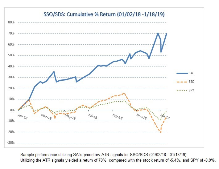 SSO/SDS returns in a year