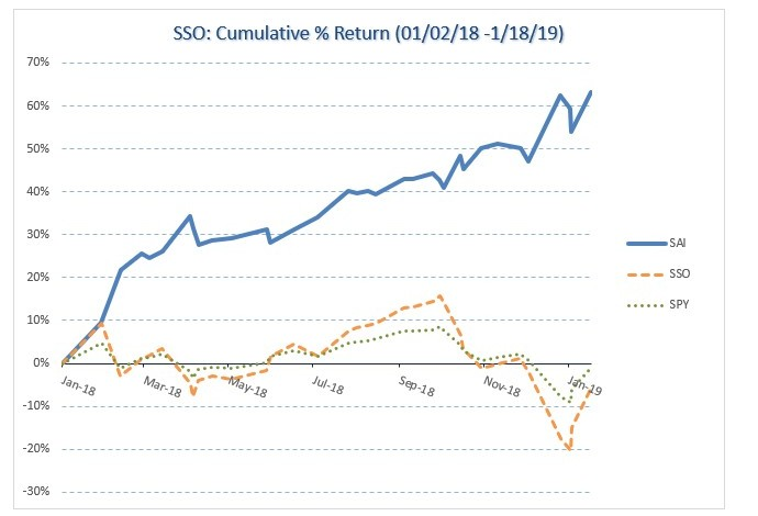 SSO – ProShares Ultra S&P500; Yearly 63.3% Equity Growth
