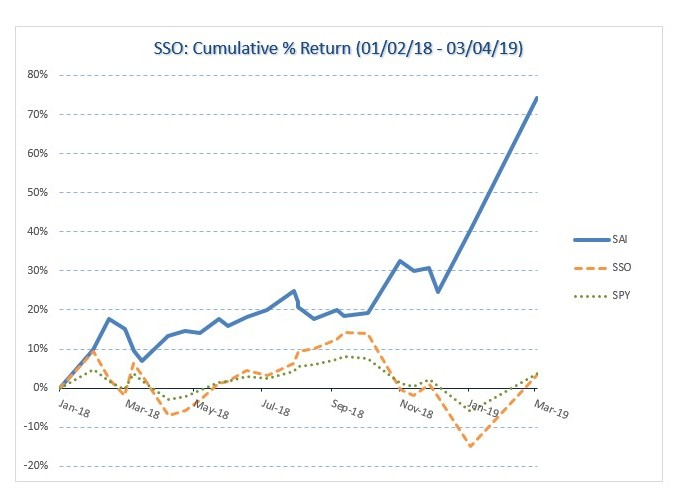 SSO historical growth
