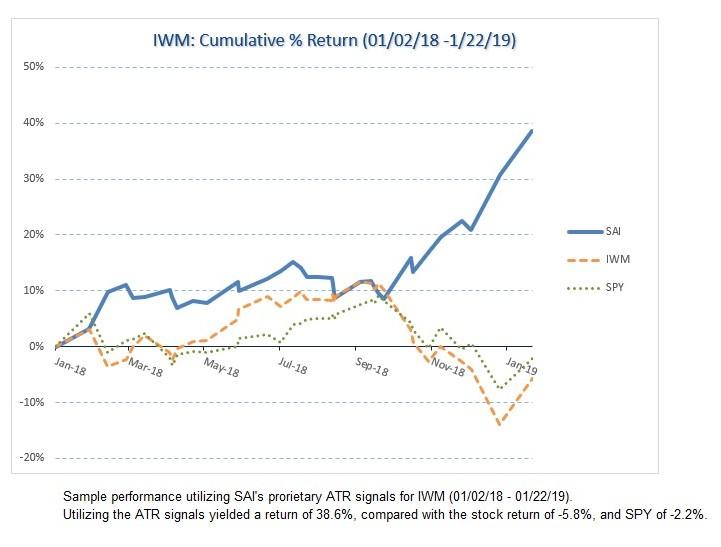 IWM Historical chart