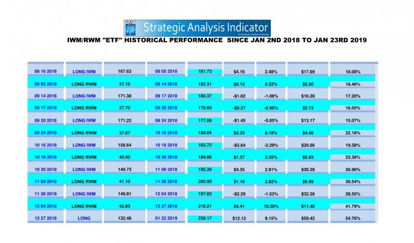 IWM/RWM historical performance