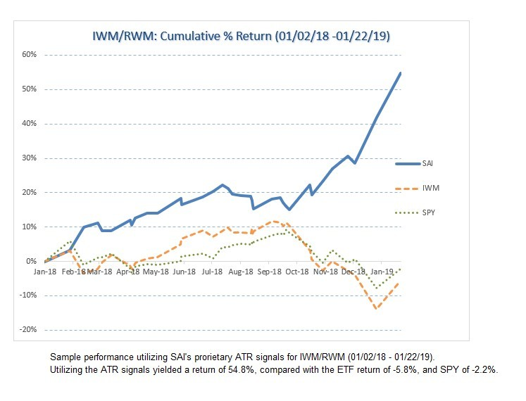 IWM/RWM historical equity growth