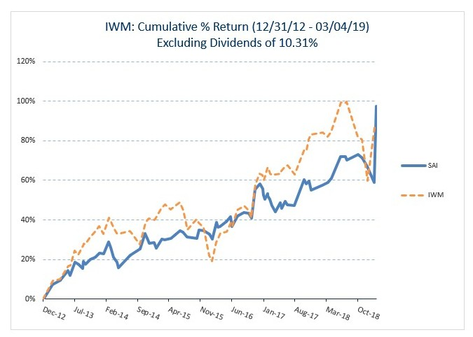 IWM Historical performance