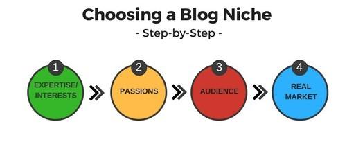 Process of Choosing a Blog Niche