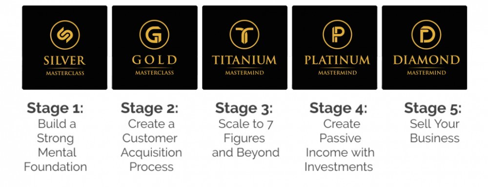 MOBE's 5-stage core curriculum