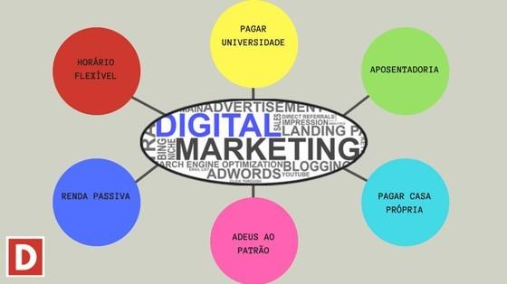 Alguns Objetivos de quem trabalha com Marketing Digital