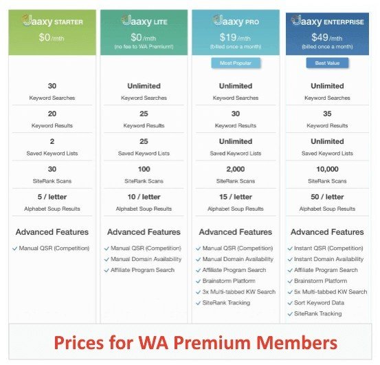 Comparison Table with Prices for WA Premium Members