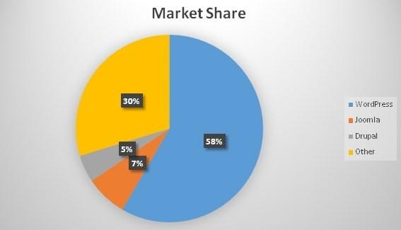 CMS Market Share 2018
