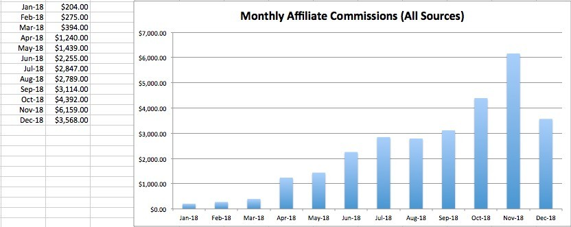 monthly commission incite wealth