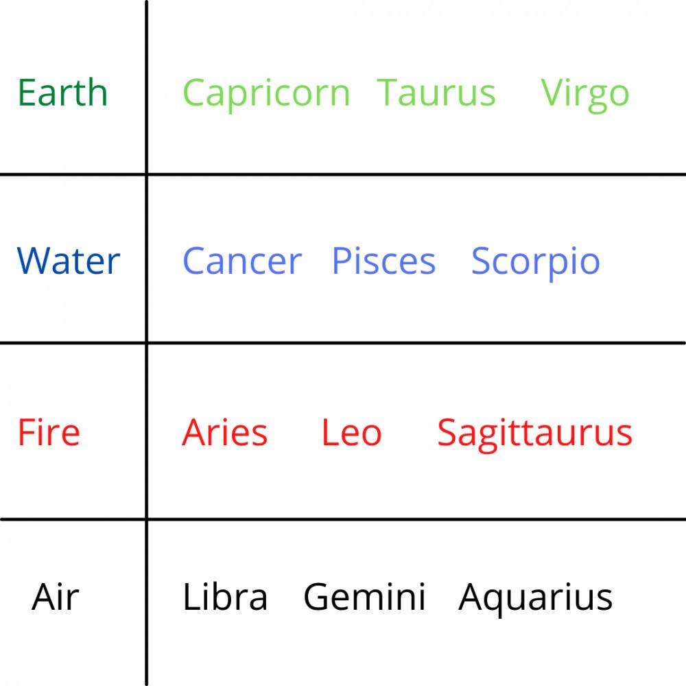 Zodiac Gift Ideas: Element Chart
