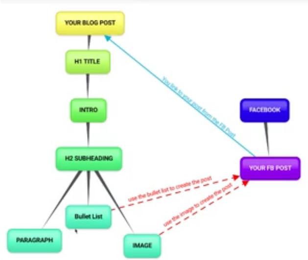 Repurpose Old Content For Social Media