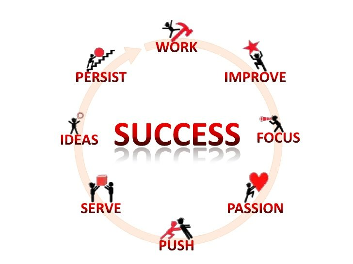 what leads to success in modern Success is subjective, and what looks like success to me will hugely differ from what it looks like to you in this article i am not going to talk about success as a specific and definable thing that anyone can achieve by following a simple road map, no this will be more about what success is not for most.