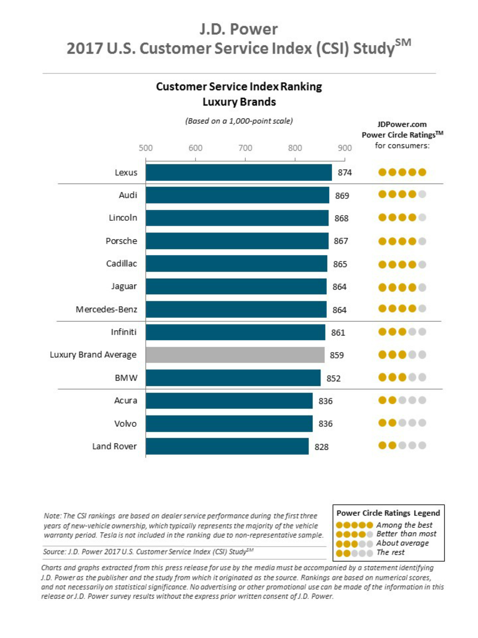 2017 Customer Service Index