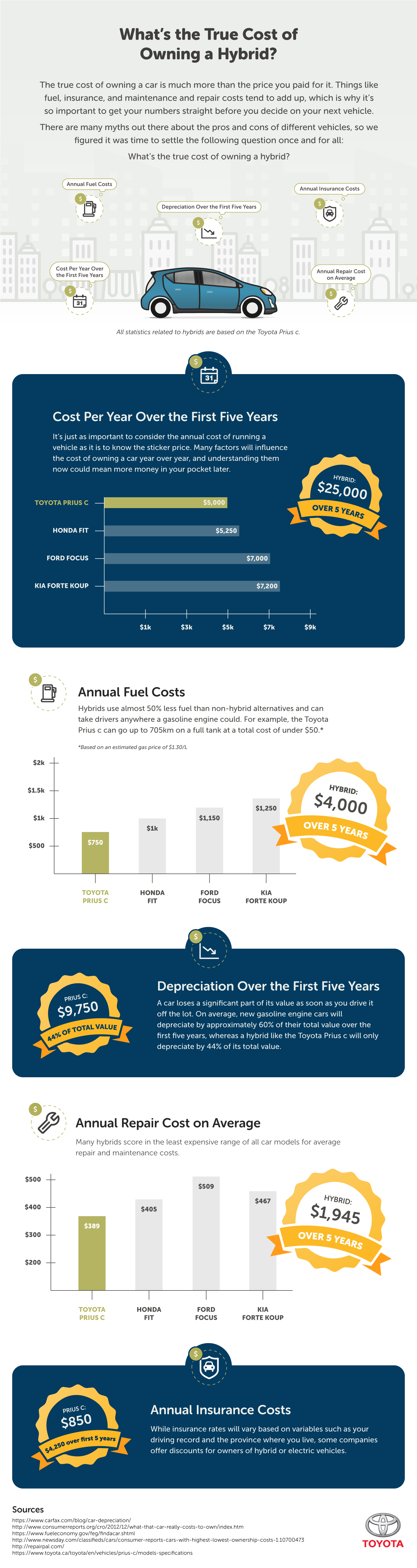 true cost of car ownership
