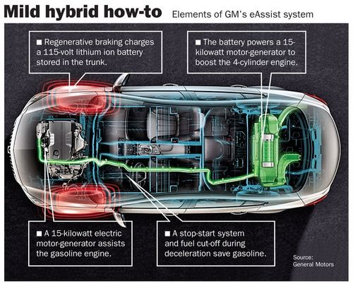 Buick eAssist