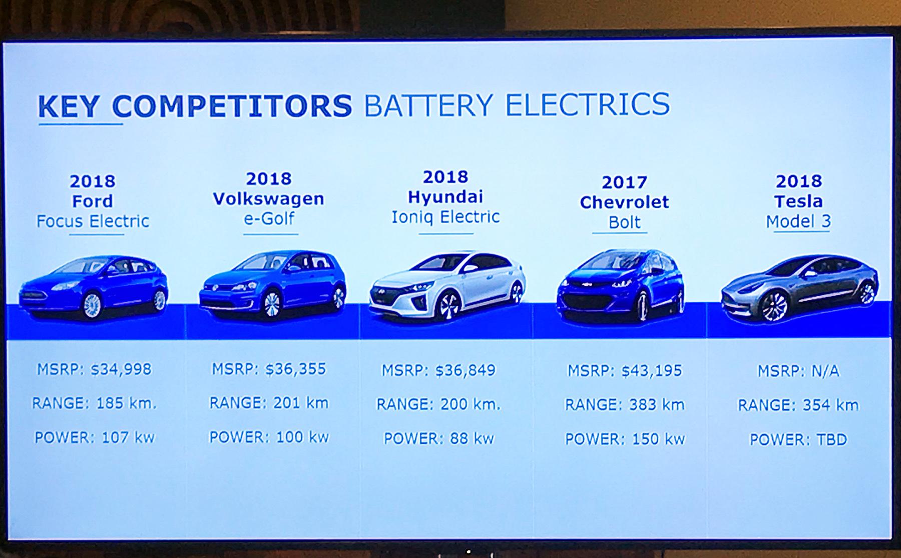 2018 Nissan Leaf EV Review