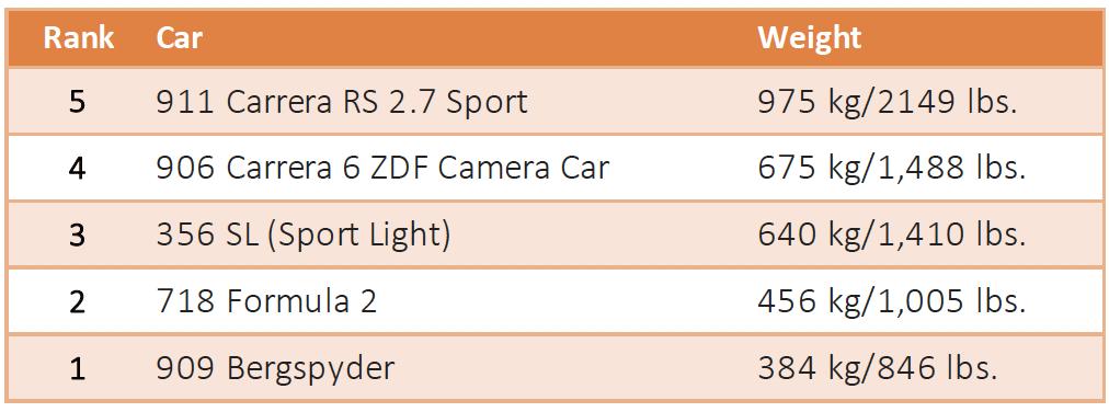 TrackWorthy - Porsche Weights