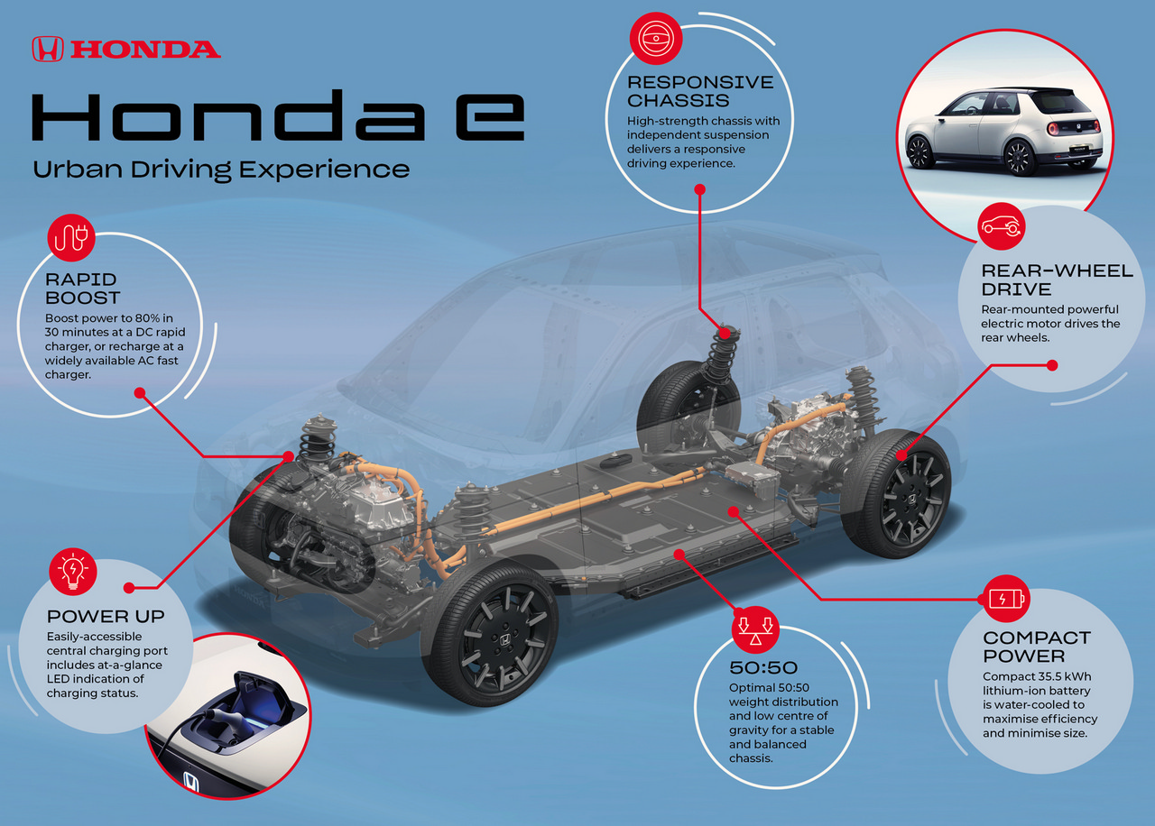 Honda e Platform Release and Battery Details